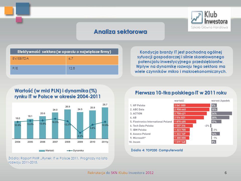 Analiza sektorowa Rekrutacja do SKN Klubu Inwestora 20126 Efektywność sektora (w oparciu o największe firmy) EV/EBITDA6,7 P/E12,8 Pierwsza 10-tka pols