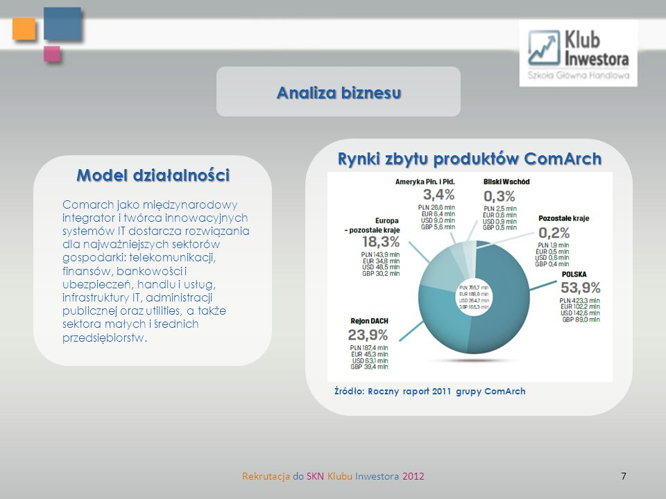 7Rekrutacja do SKN Klubu Inwestora 2012 Analiza biznesu Rynki zbytu produktów ComArch Żródło: Roczny raport 2011 grupy ComArch Comarch jako międzynaro