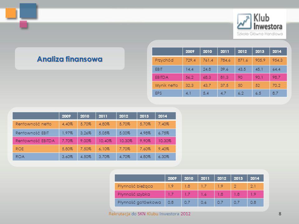 Rekrutacja do SKN Klubu Inwestora 2012 Analiza finansowa 200920102011201220132014 Płynność bieżąca1,91,81,71,922,1 Płynność szybka1,7 1,61,8 1,9 Płynn