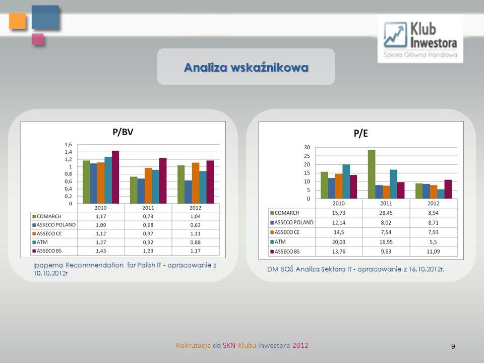 Analiza wskaźnikowa Ipopema Recommendation for Polish IT - opracowanie z 10.10.2012r DM BOŚ Analiza Sektora IT - opracowanie z 16.10.2012r. Rekrutacja