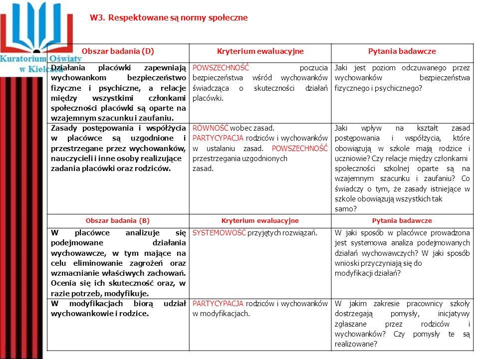 W3. Respektowane są normy społeczne Obszar badania (D)Kryterium ewaluacyjnePytania badawcze Działania placówki zapewniają wychowankom bezpieczeństwo f
