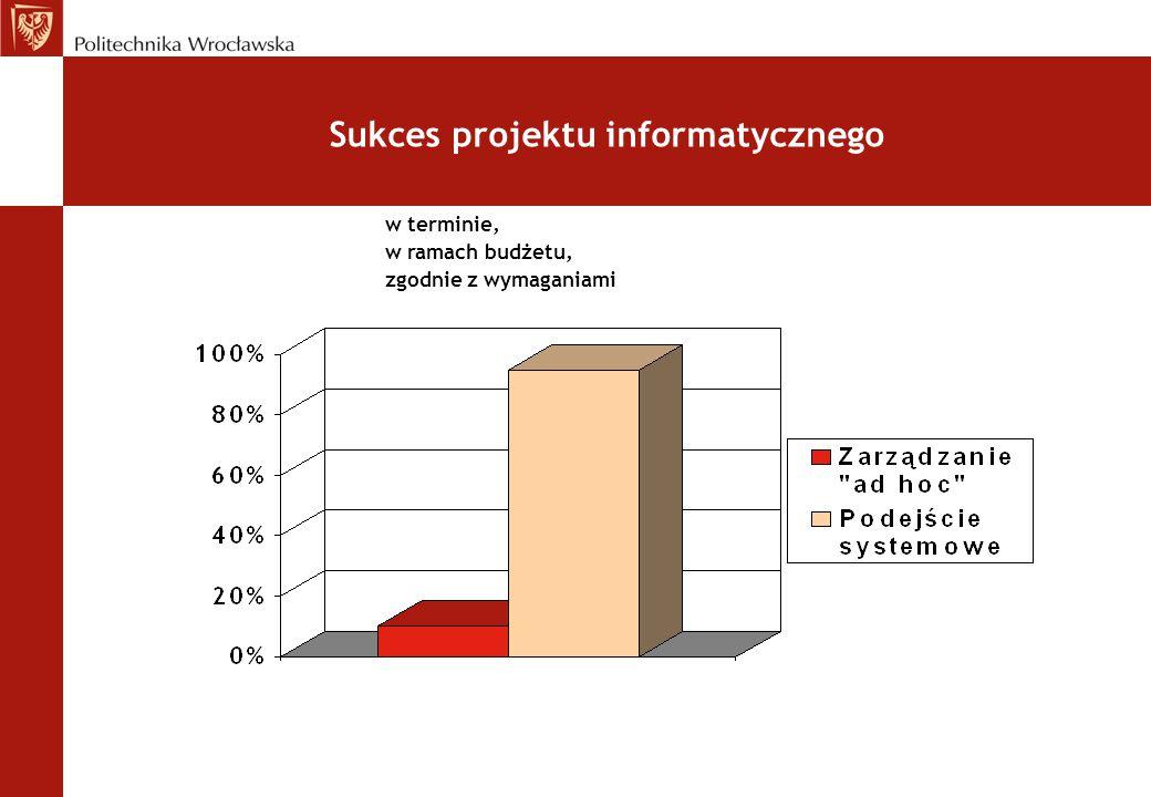 Sukces projektu informatycznego w terminie, w ramach budżetu, zgodnie z wymaganiami