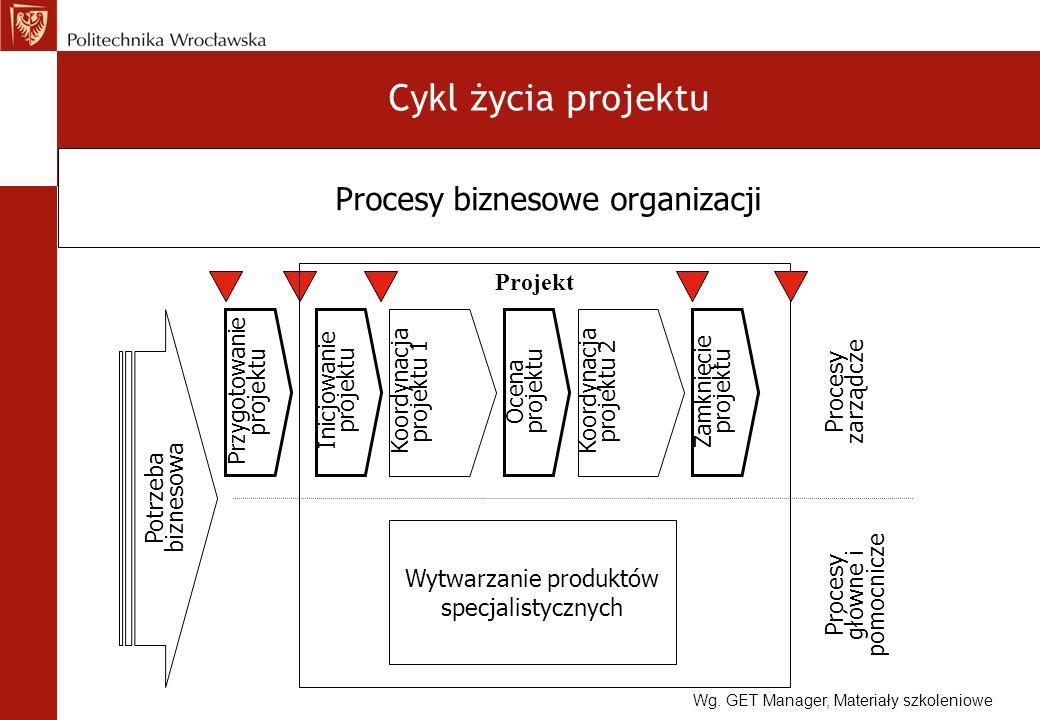 Cykl życia projektu Przygotowanie projektu Inicjowanie projektu Koordynacja projektu 1 Ocena projektu Koordynacja projektu 2 Zamknięcie projektu Wytwa