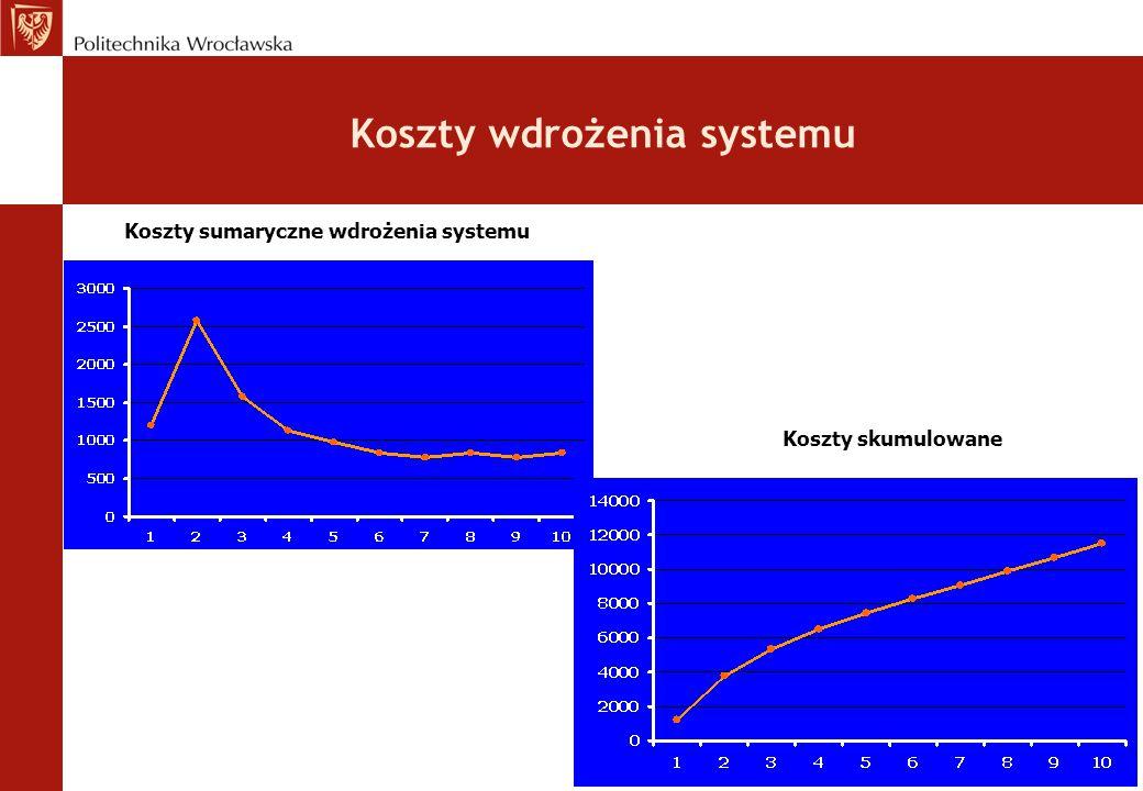 Koszty skumulowane Koszty sumaryczne wdrożenia systemu Koszty wdrożenia systemu