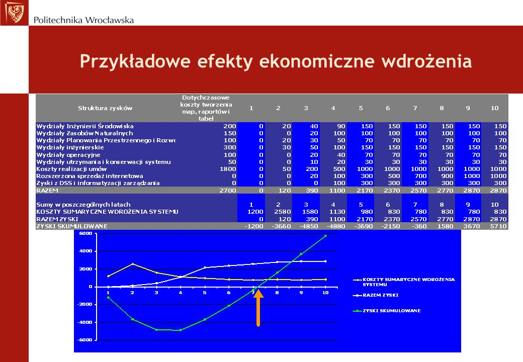 Przykładowe efekty ekonomiczne wdrożenia