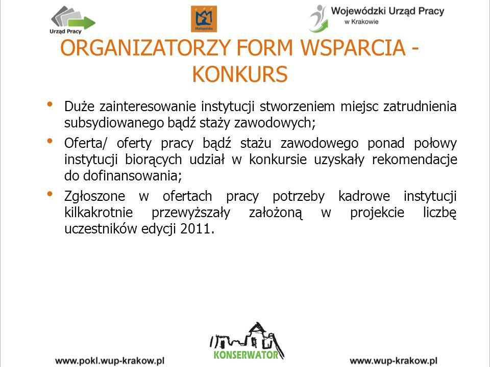 ORGANIZATORZY FORM WSPARCIA - KONKURS Duże zainteresowanie instytucji stworzeniem miejsc zatrudnienia subsydiowanego bądź staży zawodowych; Oferta/ oferty pracy bądź stażu zawodowego ponad połowy instytucji biorących udział w konkursie uzyskały rekomendacje do dofinansowania; Zgłoszone w ofertach pracy potrzeby kadrowe instytucji kilkakrotnie przewyższały założoną w projekcie liczbę uczestników edycji 2011.