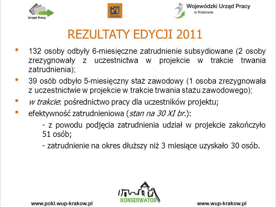 REZULTATY EDYCJI 2011 132 osoby odbyły 6-miesięczne zatrudnienie subsydiowane (2 osoby zrezygnowały z uczestnictwa w projekcie w trakcie trwania zatrudnienia); 39 osób odbyło 5-miesięczny staż zawodowy (1 osoba zrezygnowała z uczestnictwie w projekcie w trakcie trwania stażu zawodowego); w trakcie: pośrednictwo pracy dla uczestników projektu; efektywność zatrudnieniowa (stan na 30 XI br.): - z powodu podjęcia zatrudnienia udział w projekcie zakończyło 51 osób; - zatrudnienie na okres dłuższy niż 3 miesiące uzyskało 30 osób.