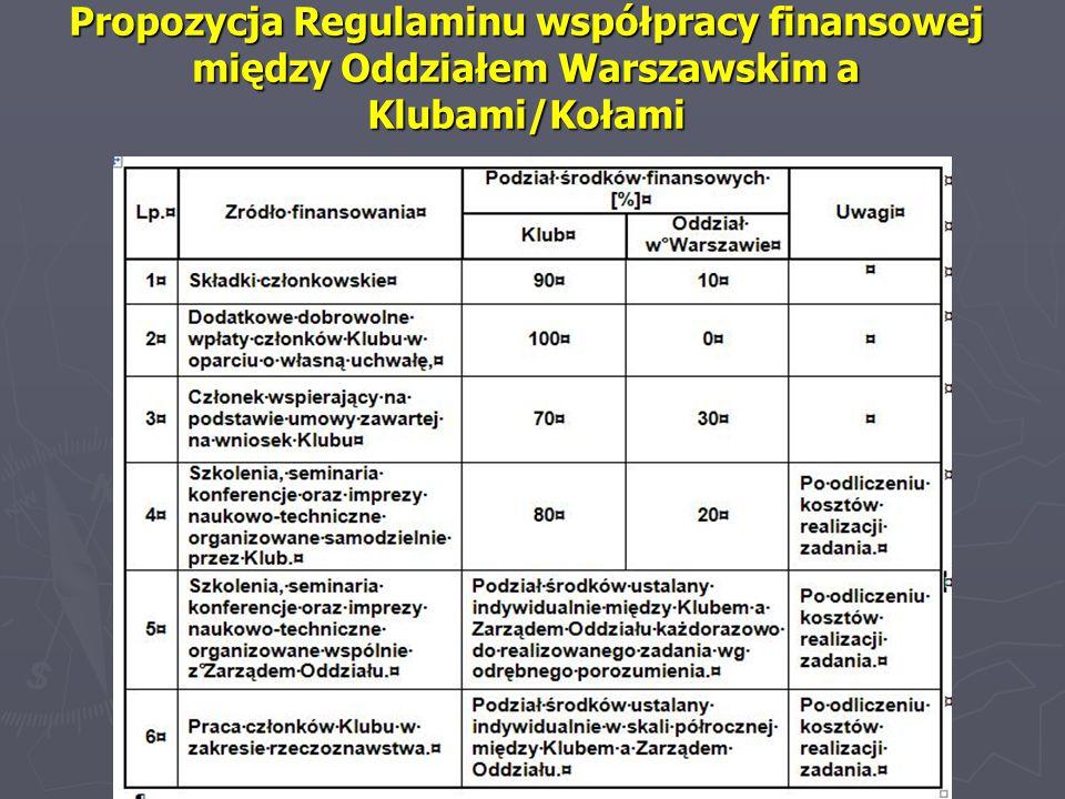 Propozycja Regulaminu współpracy finansowej między Oddziałem Warszawskim a Klubami/Kołami