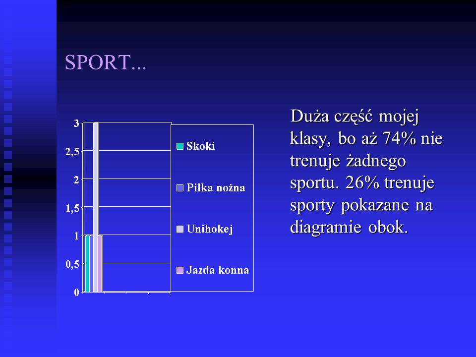 SPORT... Duża część mojej klasy, bo aż 74% nie trenuje żadnego sportu. 26% trenuje sporty pokazane na diagramie obok.