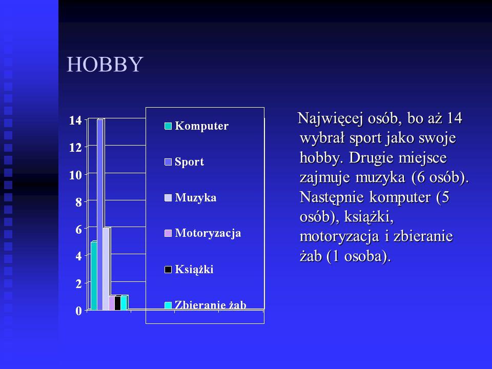 HOBBY Najwięcej osób, bo aż 14 wybrał sport jako swoje hobby. Drugie miejsce zajmuje muzyka (6 osób). Następnie komputer (5 osób), książki, motoryzacj