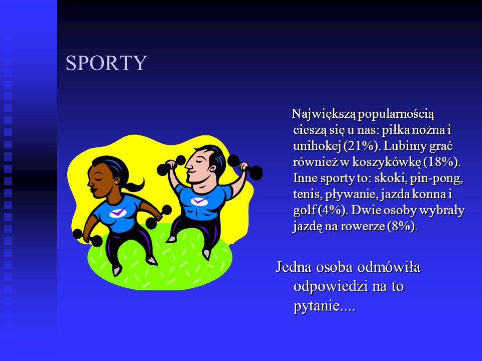 SPORTY Największą popularnością cieszą się u nas: piłka nożna i unihokej (21%). Lubimy grać również w koszykówkę (18%). Inne sporty to: skoki, pin-pon