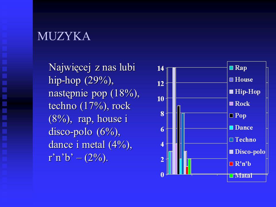 MUZYKA Najwięcej z nas lubi hip-hop (29%), następnie pop (18%), techno (17%), rock (8%), rap, house i disco-polo (6%), dance i metal (4%), r'n'b' – (2