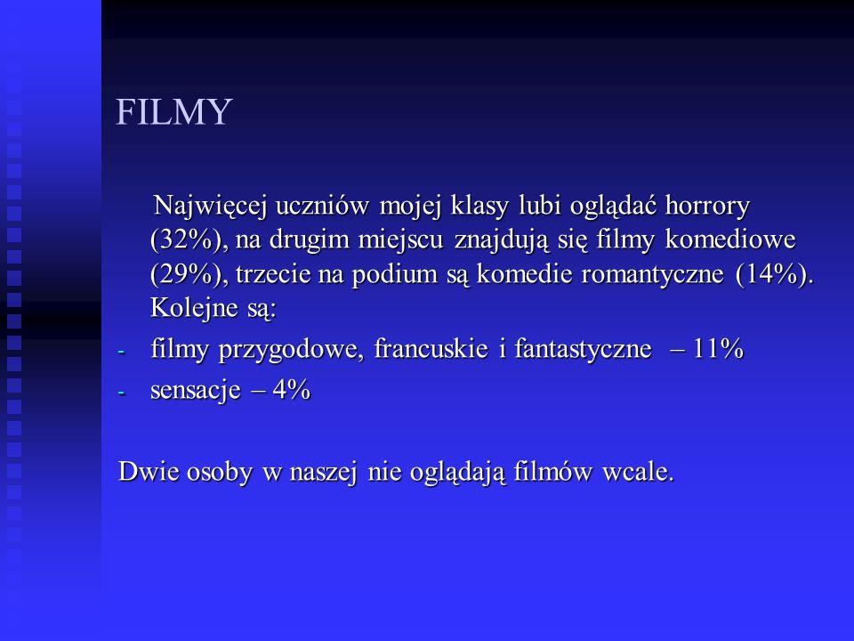 FILMY Najwięcej uczniów mojej klasy lubi oglądać horrory (32%), na drugim miejscu znajdują się filmy komediowe (29%), trzecie na podium są komedie rom