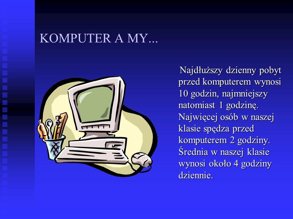 KOMPUTER A MY... Najdłuższy dzienny pobyt przed komputerem wynosi 10 godzin, najmniejszy natomiast 1 godzinę. Najwięcej osób w naszej klasie spędza pr