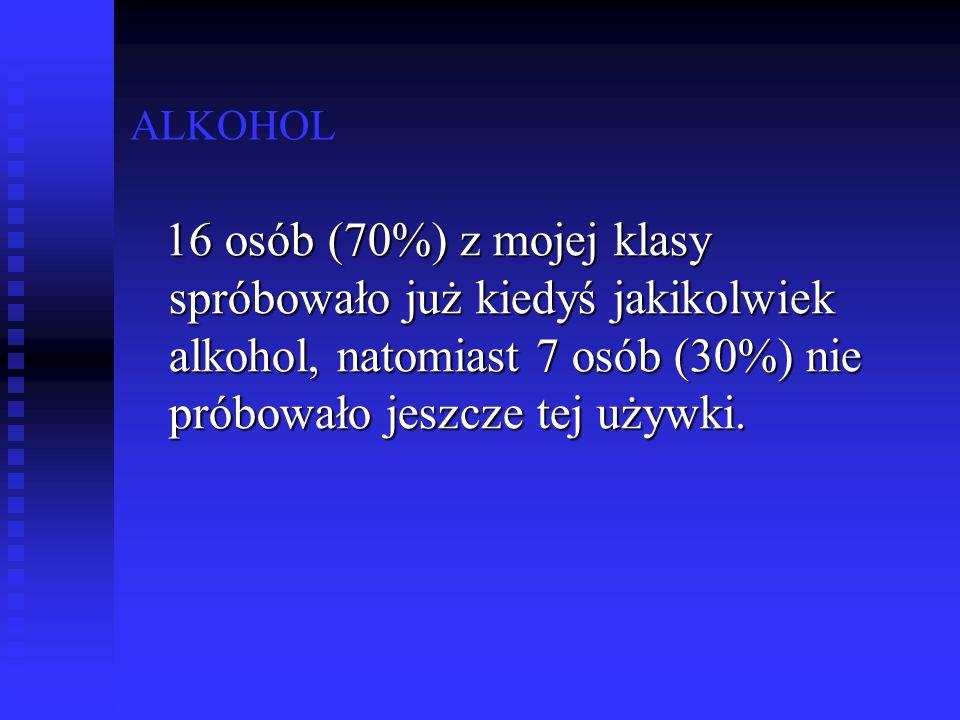 ALKOHOL 16 osób (70%) z mojej klasy spróbowało już kiedyś jakikolwiek alkohol, natomiast 7 osób (30%) nie próbowało jeszcze tej używki. 16 osób (70%)