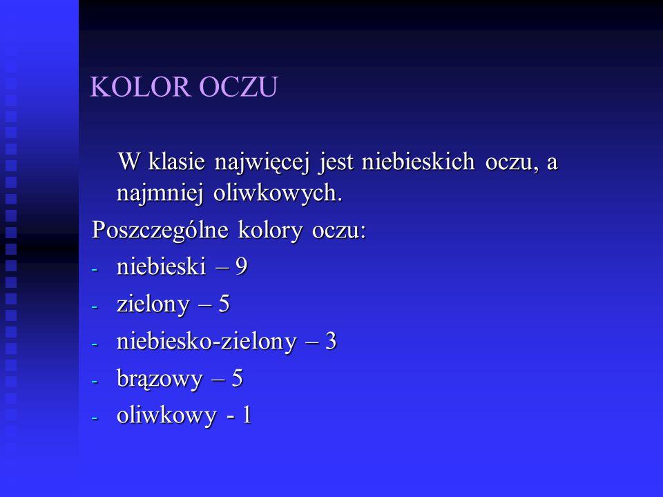 KOLOR OCZU W klasie najwięcej jest niebieskich oczu, a najmniej oliwkowych. W klasie najwięcej jest niebieskich oczu, a najmniej oliwkowych. Poszczegó