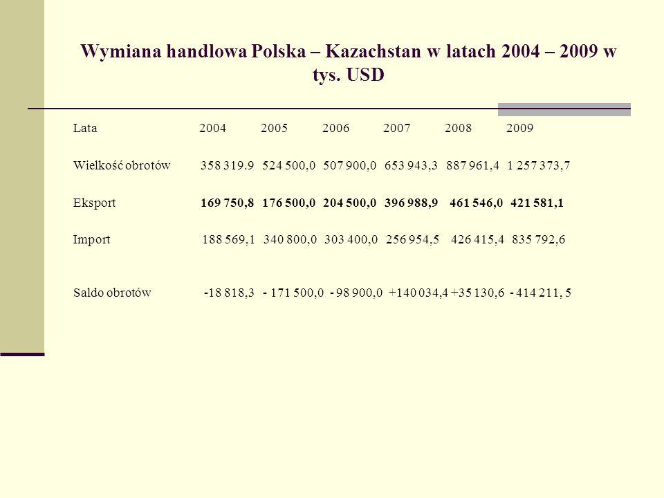 Wymiana handlowa Polska – Kazachstan w latach 2004 – 2009 w tys. USD Lata 2004 2005 2006 2007 2008 2009 Wielkość obrotów 358 319.9 524 500,0 507 900,0