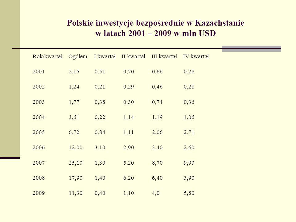 Polskie inwestycje bezpośrednie w Kazachstanie w latach 2001 – 2009 w mln USD Rok/kwartał Ogółem I kwartał II kwartał III kwartał IV kwartał 2001 2,15