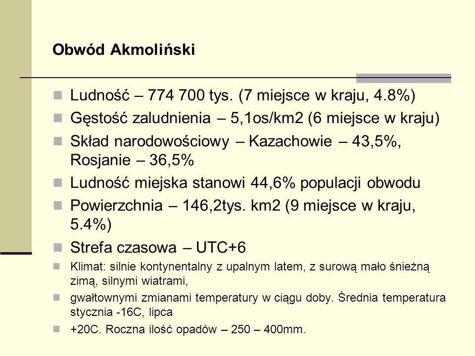 Obwód Akmoliński Ludność – 774 700 tys. (7 miejsce w kraju, 4.8%) Gęstość zaludnienia – 5,1os/km2 (6 miejsce w kraju) Skład narodowościowy – Kazachowi
