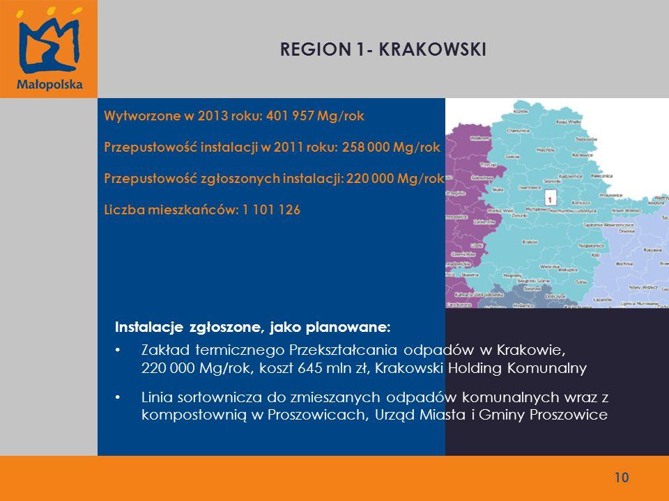 10 REGION 1- KRAKOWSKI Wytworzone w 2013 roku: 401 957 Mg/rok Przepustowość instalacji w 2011 roku: 258 000 Mg/rok Przepustowość zgłoszonych instalacji: 220 000 Mg/rok Liczba mieszkańców: 1 101 126 Instalacje zgłoszone, jako planowane: Zakład termicznego Przekształcania odpadów w Krakowie, 220 000 Mg/rok, koszt 645 mln zł, Krakowski Holding Komunalny Linia sortownicza do zmieszanych odpadów komunalnych wraz z kompostownią w Proszowicach, Urząd Miasta i Gminy Proszowice