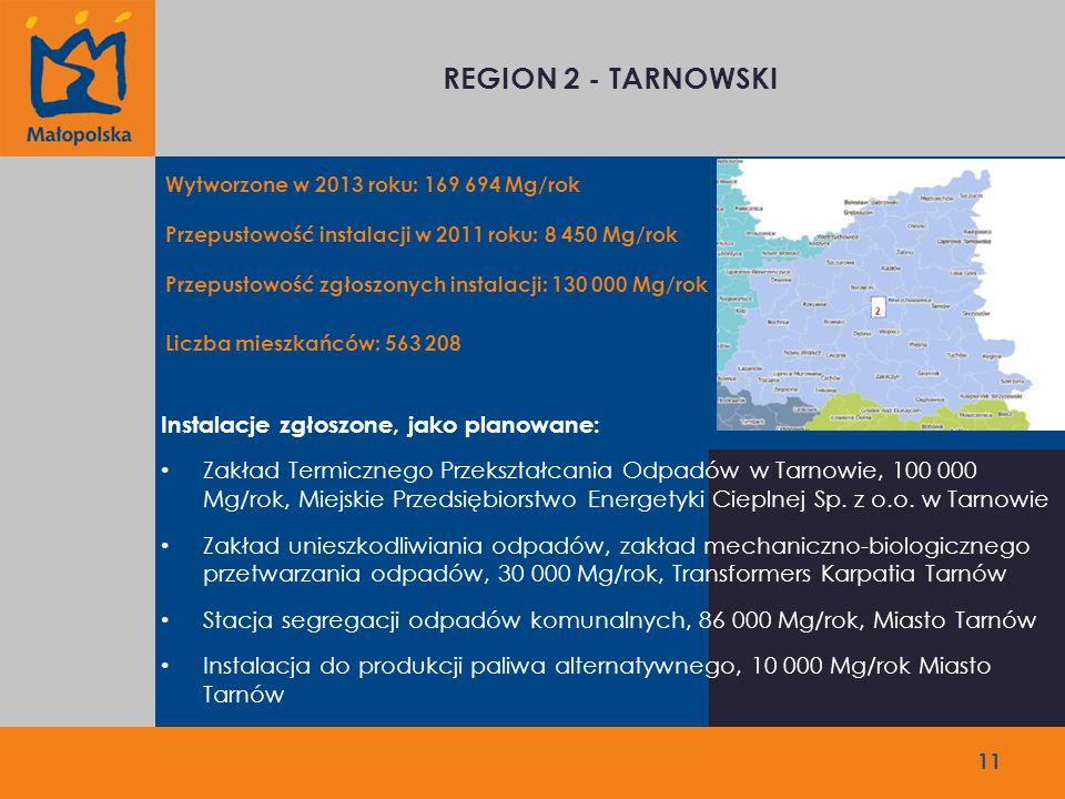 11 REGION 2 - TARNOWSKI Wytworzone w 2013 roku: 169 694 Mg/rok Przepustowość instalacji w 2011 roku: 8 450 Mg/rok Przepustowość zgłoszonych instalacji: 130 000 Mg/rok Liczba mieszkańców: 563 208 Instalacje zgłoszone, jako planowane: Zakład Termicznego Przekształcania Odpadów w Tarnowie, 100 000 Mg/rok, Miejskie Przedsiębiorstwo Energetyki Cieplnej Sp.