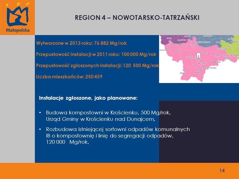 REGION 4 – NOWOTARSKO-TATRZAŃSKI Wytworzone w 2013 roku: 76 882 Mg/rok Przepustowość instalacji w 2011 roku: 100 000 Mg/rok Przepustowość zgłoszonych instalacji: 120 500 Mg/rok Liczba mieszkańców: 250 459 Instalacje zgłoszone, jako planowane: Budowa kompostowni w Krościenku, 500 Mg/rok, Urząd Gminy w Krościenku nad Dunajcem, Rozbudowa istniejącej sortowni odpadów komunalnych IB o kompostownię i linię do segregacji odpadów, 120 000 Mg/rok, 14
