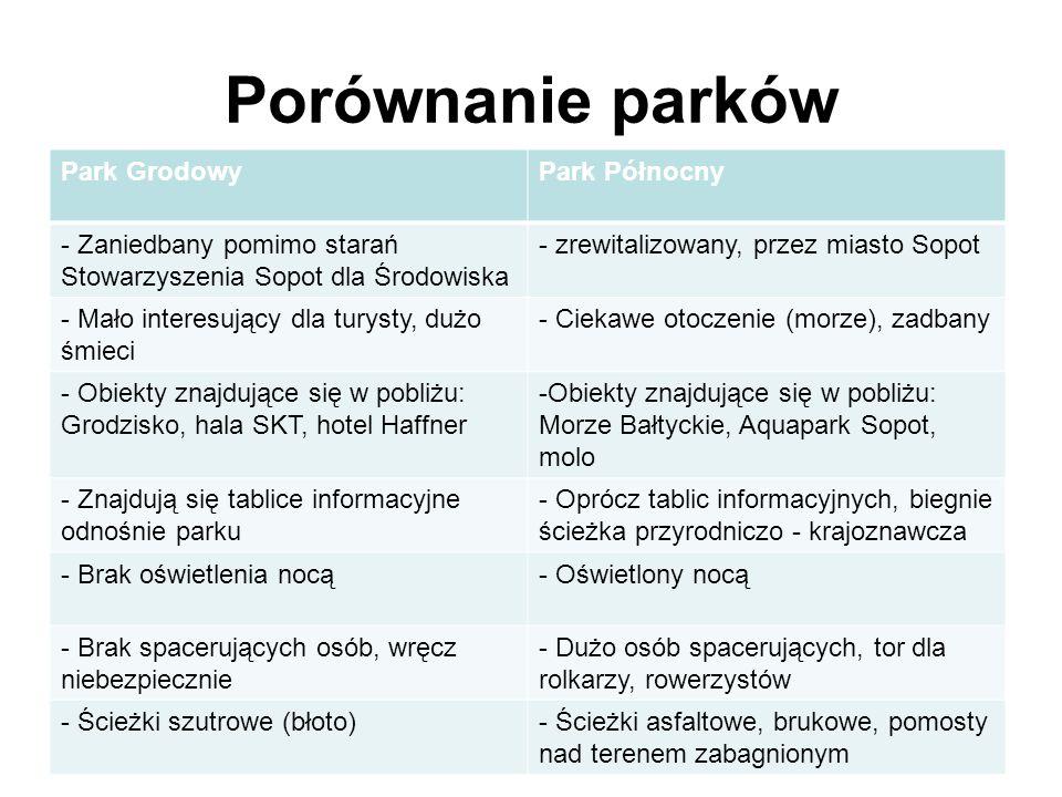 Porównanie parków Park GrodowyPark Północny - Zaniedbany pomimo starań Stowarzyszenia Sopot dla Środowiska - zrewitalizowany, przez miasto Sopot - Mał