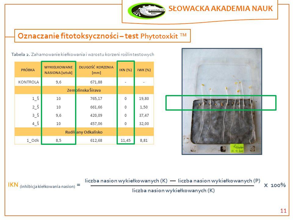 11 SŁOWACKA AKADEMIA NAUK. Oznaczanie fitotoksyczności – test Phytotoxkit TM PRÓBKA WYKIEŁKOWANE NASIONA [sztuk] DŁUGOŚĆ KORZENIA [mm] IKN (%)IWK (%)