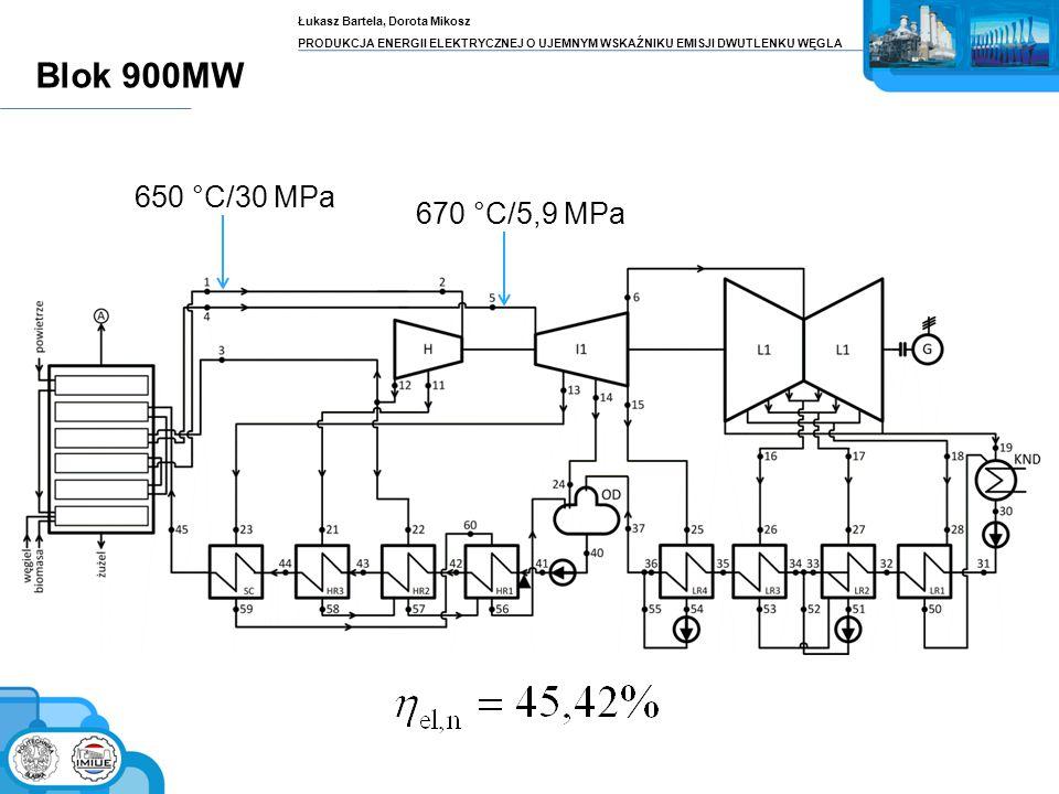 Blok 900MW Łukasz Bartela, Dorota Mikosz PRODUKCJA ENERGII ELEKTRYCZNEJ O UJEMNYM WSKAŹNIKU EMISJI DWUTLENKU WĘGLA 650 °C/30 MPa 670 °C/5,9 MPa