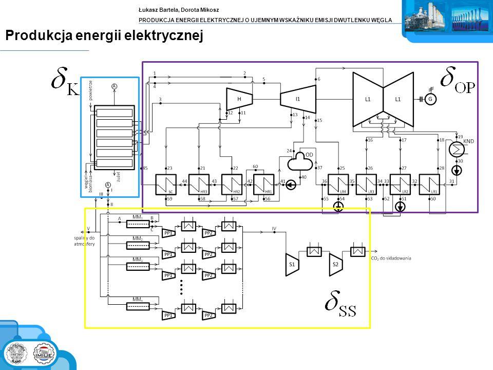Łukasz Bartela, Dorota Mikosz PRODUKCJA ENERGII ELEKTRYCZNEJ O UJEMNYM WSKAŹNIKU EMISJI DWUTLENKU WĘGLA Produkcja energii elektrycznej