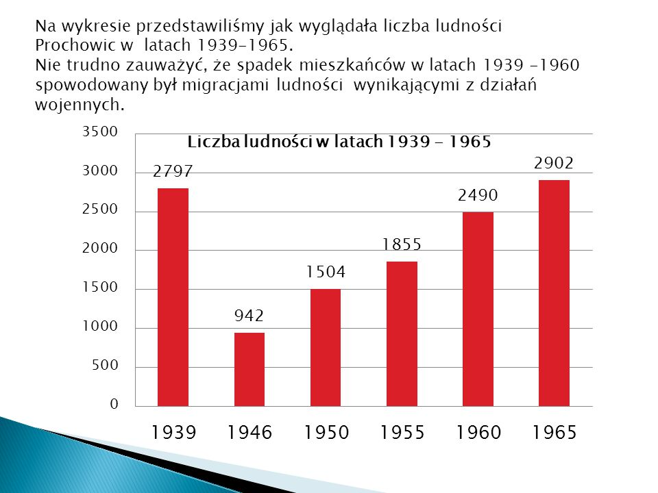 Na wykresie przedstawiliśmy jak wyglądała liczba ludności Prochowic w latach 1939-1965. Nie trudno zauważyć, że spadek mieszkańców w latach 1939 -1960
