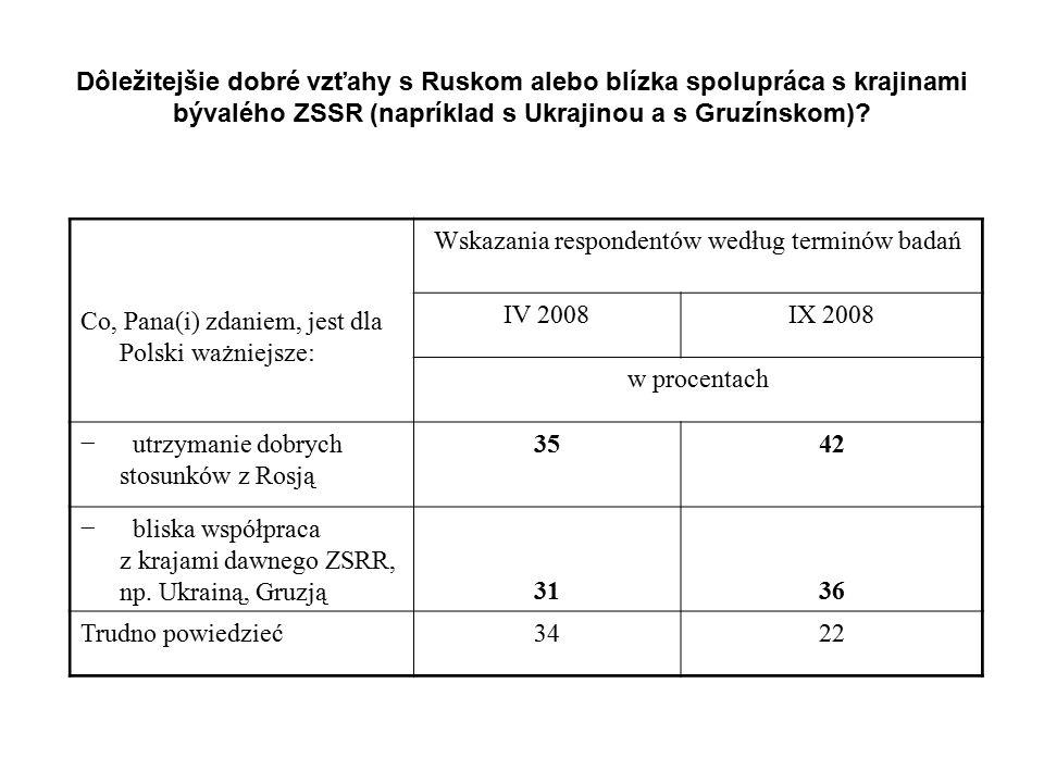 Co, Pana(i) zdaniem, jest dla Polski ważniejsze: Wskazania respondentów według terminów badań IV 2008IX 2008 w procentach − utrzymanie dobrych stosunk