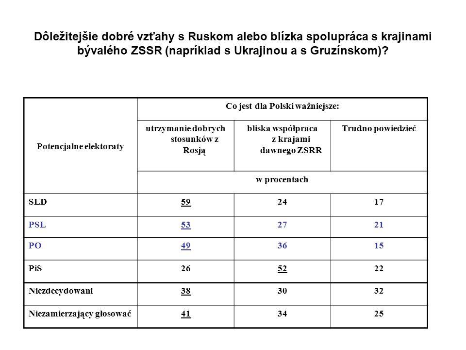 Potencjalne elektoraty Co jest dla Polski ważniejsze: utrzymanie dobrych stosunków z Rosją bliska współpraca z krajami dawnego ZSRR Trudno powiedzieć