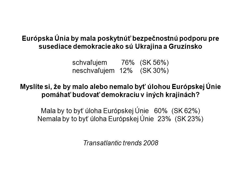 Európska Únia by mala poskytnúť bezpečnostnú podporu pre susediace demokracie ako sú Ukrajina a Gruzínsko schvaľujem 76% (SK 56%) neschvaľujem 12% (SK