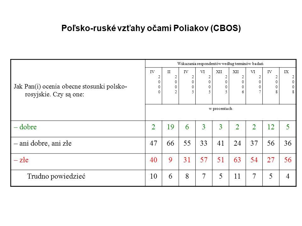 Jak Pan(i) ocenia obecne stosunki polsko- rosyjskie. Czy są one: Wskazania respondentów według terminów badań IV 2 0 0 0 II 2 0 0 2 IV 2 0 0 5 VI 2 0