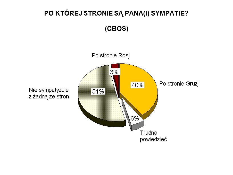 Co, Pana(i) zdaniem, jest dla Polski ważniejsze: Wskazania respondentów według terminów badań IV 2008IX 2008 w procentach − utrzymanie dobrych stosunków z Rosją 3542 − bliska współpraca z krajami dawnego ZSRR, np.