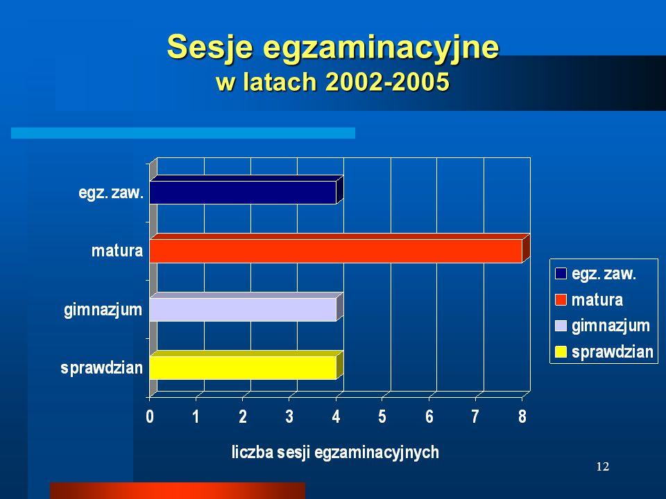 12 Sesje egzaminacyjne w latach 2002-2005
