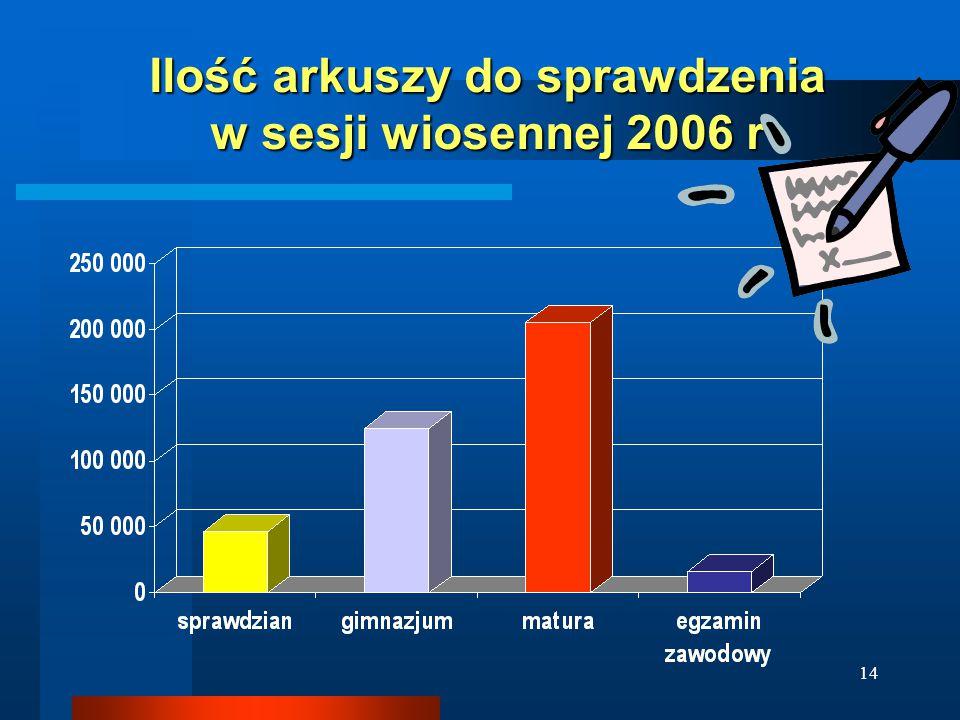 14 Ilość arkuszy do sprawdzenia w sesji wiosennej 2006 r