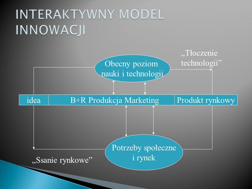 """ideaB+R Produkcja MarketingProdukt rynkowy Obecny poziom nauki i technologii Potrzeby społeczne i rynek """"Ssanie rynkowe"""" """"Tłoczenie technologii"""""""