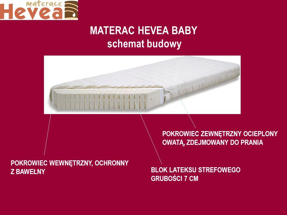 MATERAC HEVEA BABY schemat budowy BLOK LATEKSU STREFOWEGO GRUBOŚCI 7 CM POKROWIEC WEWNĘTRZNY, OCHRONNY Z BAWEŁNY POKROWIEC ZEWNĘTRZNY OCIEPLONY OWATĄ,