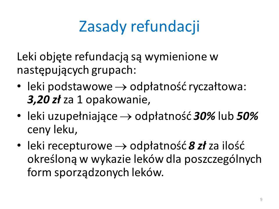 Zasady refundacji Leki objęte refundacją są wymienione w następujących grupach: leki podstawowe  odpłatność ryczałtowa: 3,20 zł za 1 opakowanie, leki uzupełniające  odpłatność 30% lub 50% ceny leku, leki recepturowe  odpłatność 8 zł za ilość określoną w wykazie leków dla poszczególnych form sporządzonych leków.