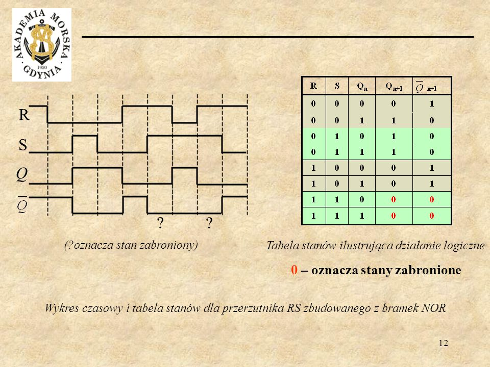 12 Tabela stanów ilustrująca działanie logiczne (?oznacza stan zabroniony) R S Q ? ? 0 – oznacza stany zabronione Wykres czasowy i tabela stanów dla p