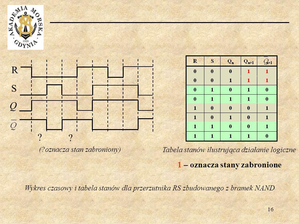 16 Tabela stanów ilustrująca działanie logiczne (?oznacza stan zabroniony) R S Q ? ? 1 – oznacza stany zabronione Wykres czasowy i tabela stanów dla p