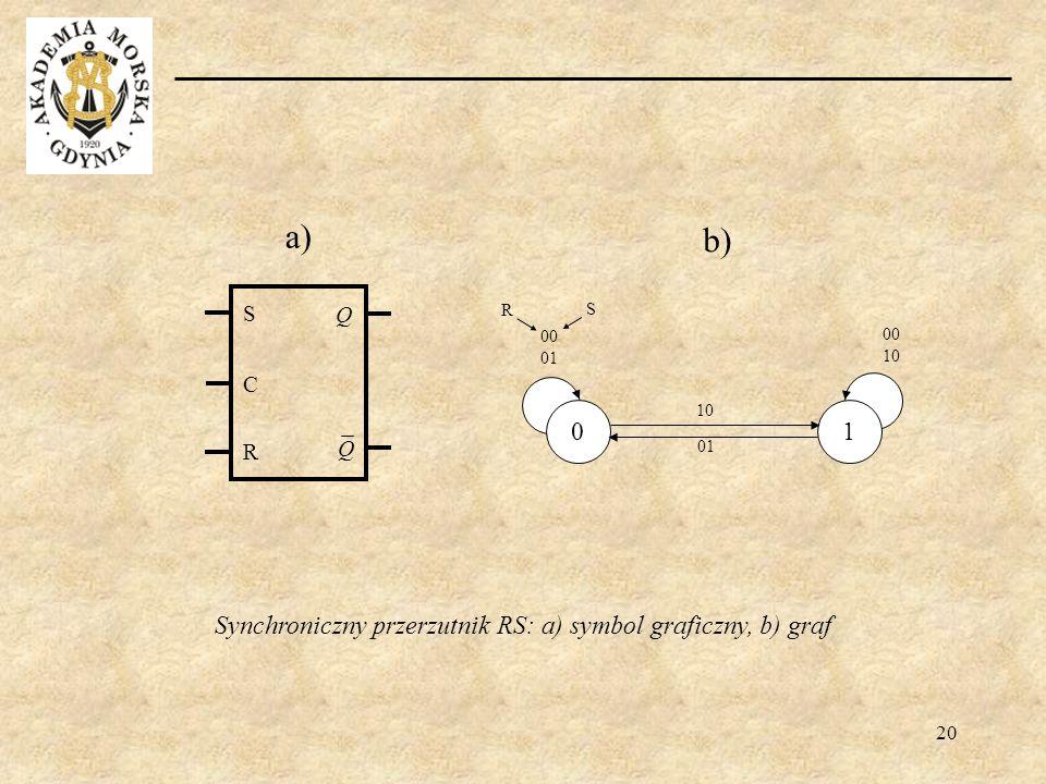 20 Synchroniczny przerzutnik RS: a) symbol graficzny, b) graf S R C Q Q 01 10 0 1 00 01 00 10 R S a) b)