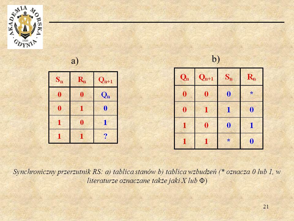 21 Synchroniczny przerzutnik RS: a) tablica stanów b) tablica wzbudzeń (* oznacza 0 lub 1, w literaturze oznaczane także jaki X lub Φ) b) a)