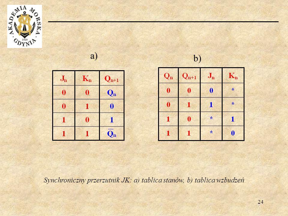 24 b) a) Synchroniczny przerzutnik JK: a) tablica stanów, b) tablica wzbudzeń