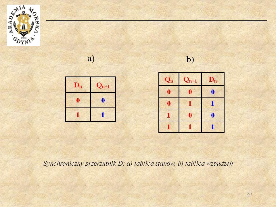 27 b) a) Synchroniczny przerzutnik D: a) tablica stanów, b) tablica wzbudzeń