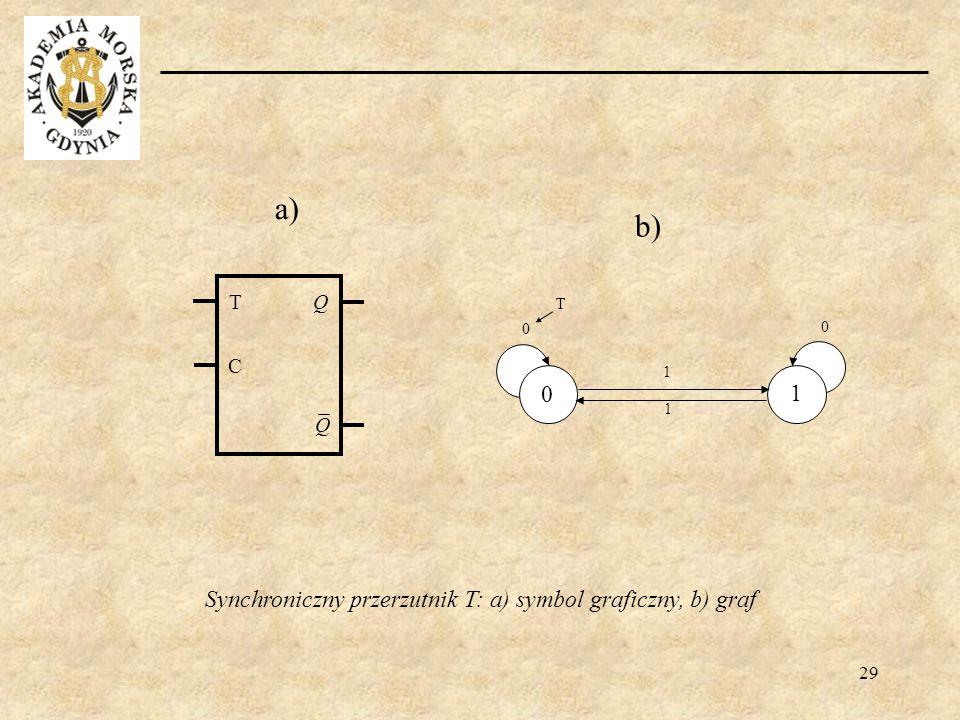 29 b) 1 1 0 1 0 0 T a) Synchroniczny przerzutnik T: a) symbol graficzny, b) graf T C Q Q
