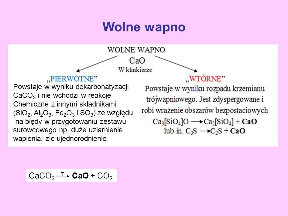 Wolne wapno Powstaje w wyniku dekarbonatyzacji CaCO 3 i nie wchodzi w reakcje Chemiczne z innymi składnikami (SiO 2, Al 2 O 3, Fe 2 O 3 i SO 3 ) ze wz