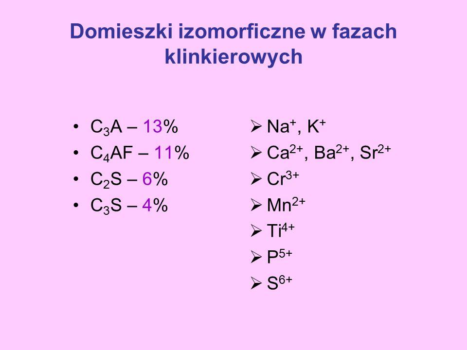 Domieszki izomorficzne w fazach klinkierowych C 3 A – 13% C 4 AF – 11% C 2 S – 6% C 3 S – 4%  Na +, K +  Ca 2+, Ba 2+, Sr 2+  Cr 3+  Mn 2+  Ti 4+